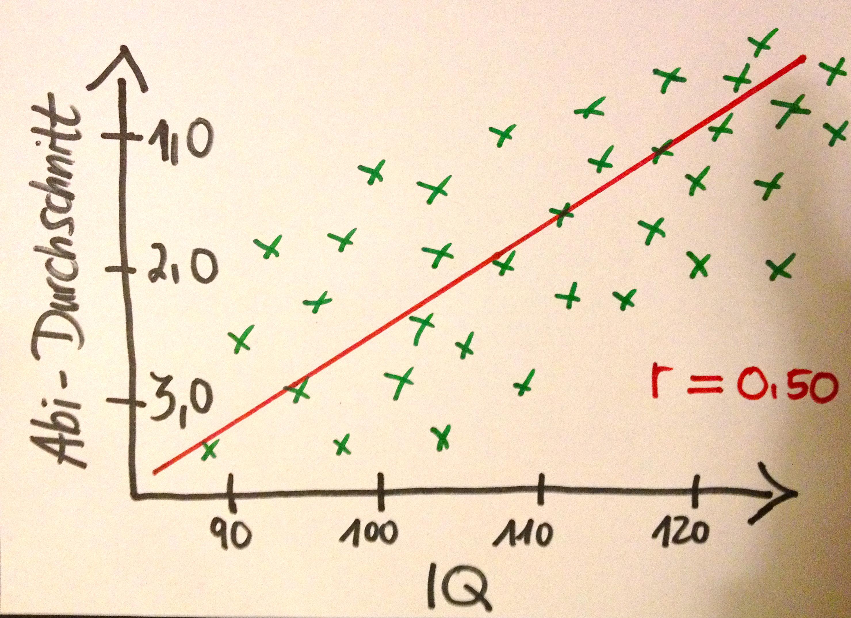 Fiktive Korrelation zwischen Intelligenzquotient und Abiturnote